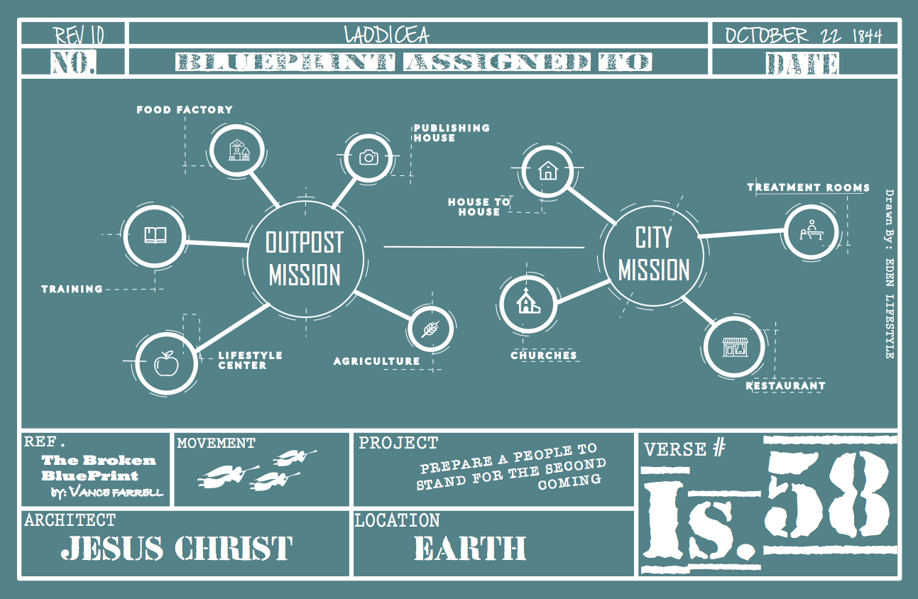 Gods blueprint for evangelism outpost ministry solutions malvernweather Gallery